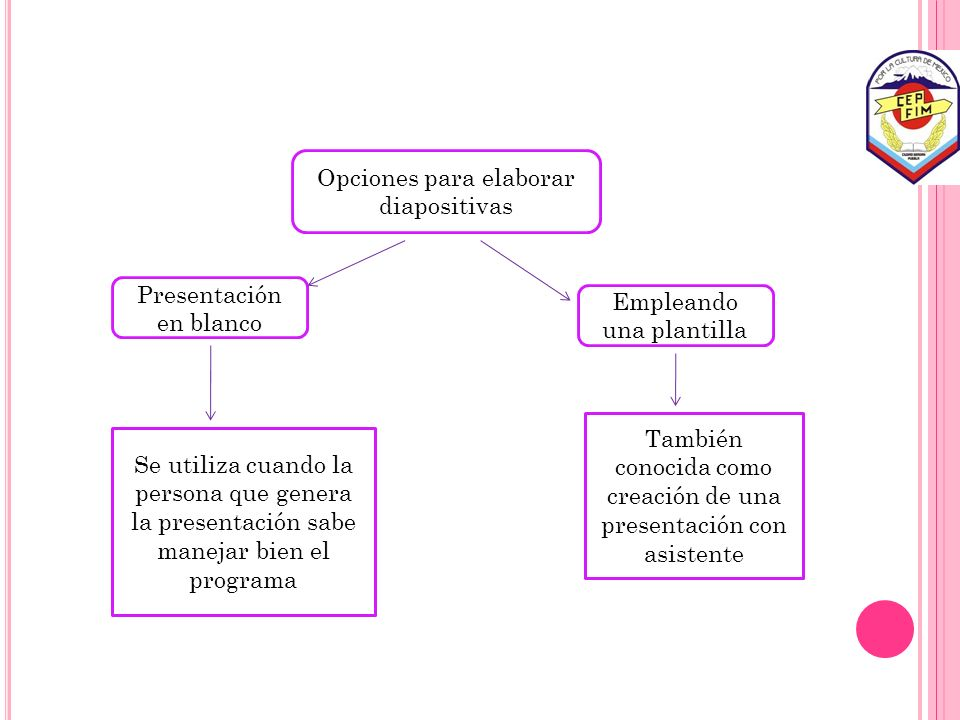 Opciones para elaborar diapositivas
