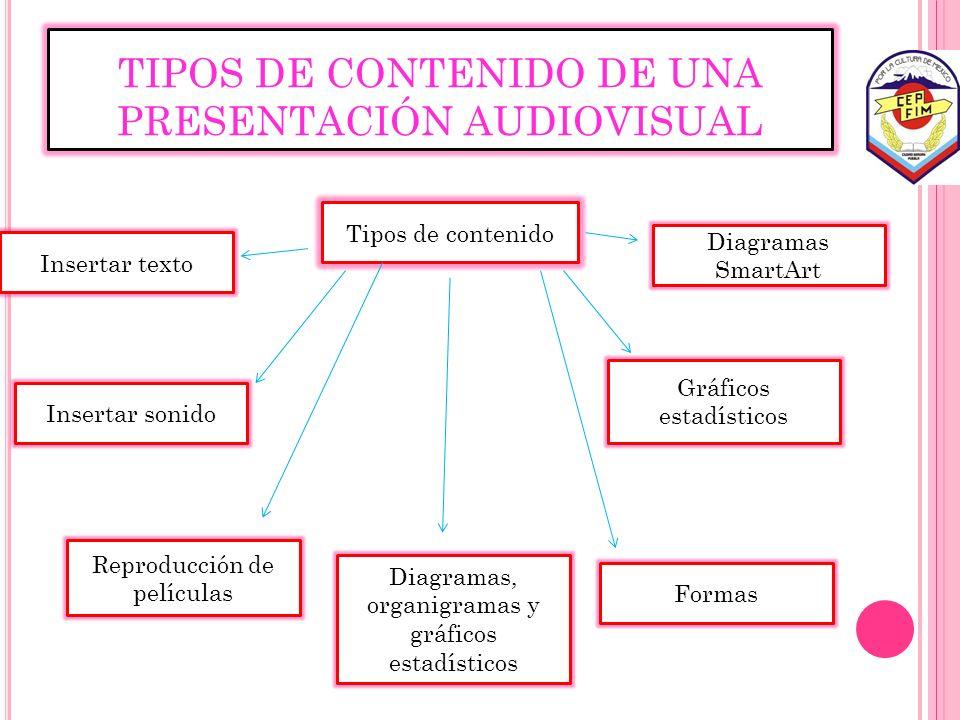 TIPOS DE CONTENIDO DE UNA PRESENTACIÓN AUDIOVISUAL