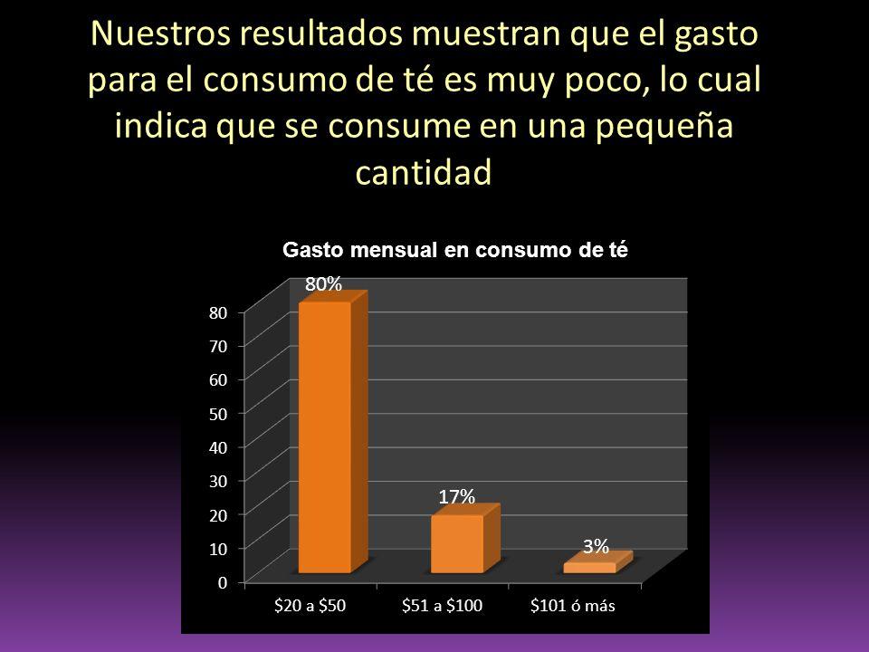 Nuestros resultados muestran que el gasto para el consumo de té es muy poco, lo cual indica que se consume en una pequeña cantidad