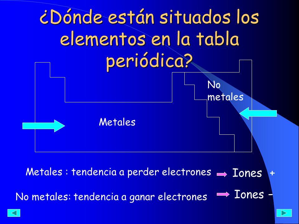 ¿Dónde están situados los elementos en la tabla periódica