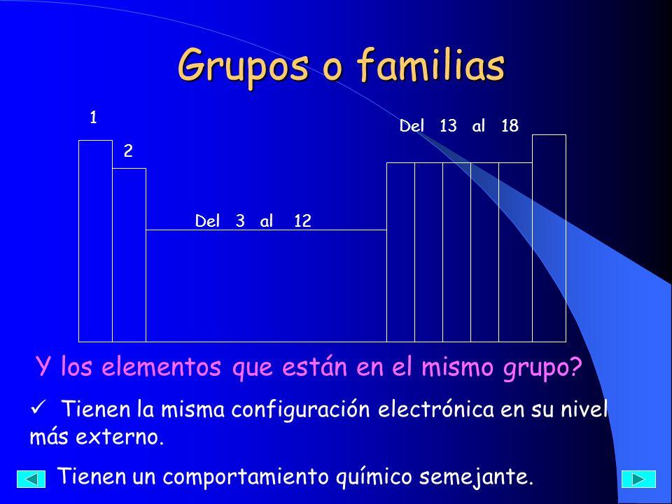 Grupos o familias Y los elementos que están en el mismo grupo