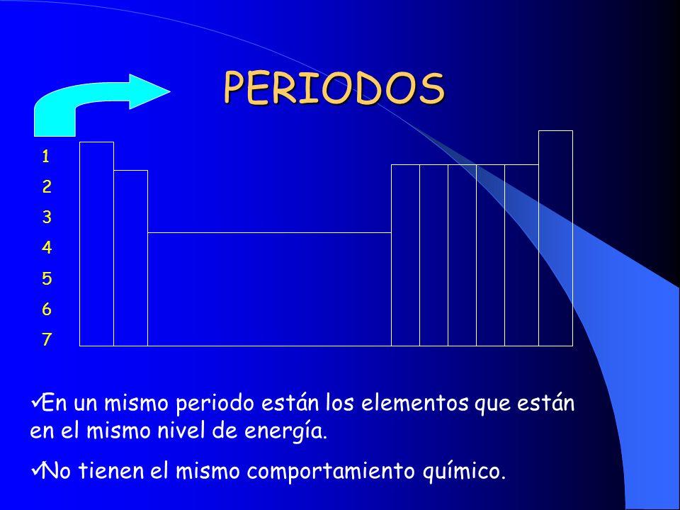 PERIODOS 1. 2. 3. 4. 5. 6. 7. En un mismo periodo están los elementos que están en el mismo nivel de energía.