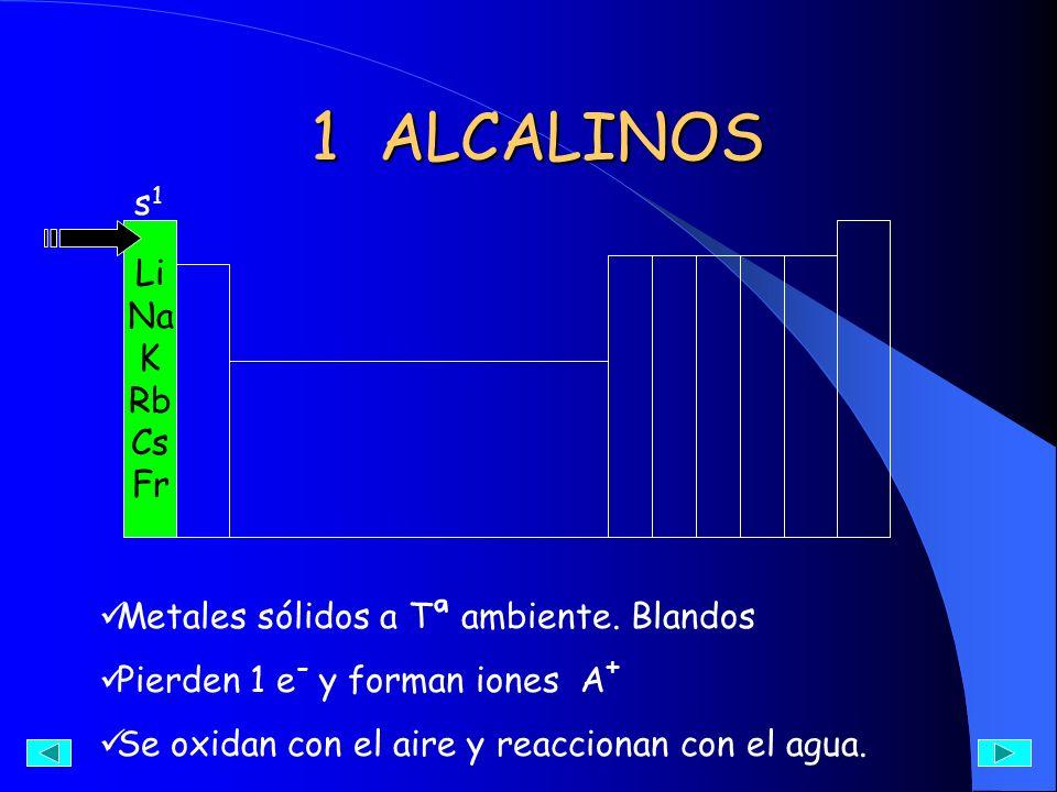 1 ALCALINOS s1 Li Na K Rb Cs Fr Metales sólidos a Tª ambiente. Blandos