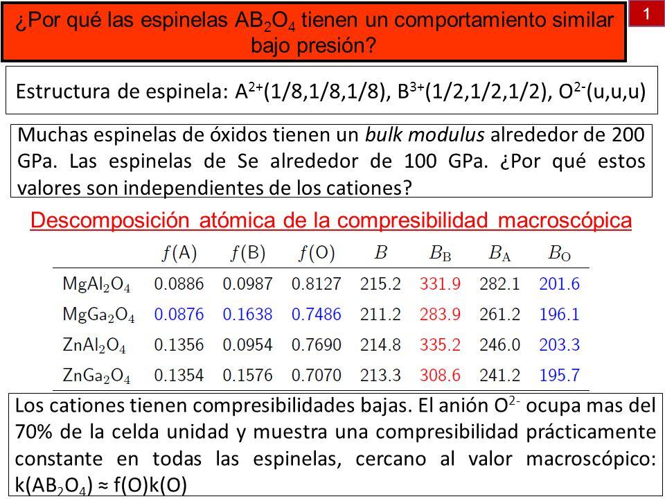 ¿Por qué las espinelas AB2O4 tienen un comportamiento similar bajo presión