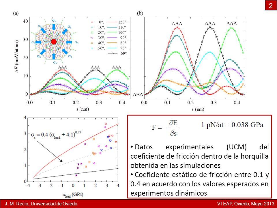 2 Datos experimentales (UCM) del coeficiente de fricción dentro de la horquilla obtenida en las simulaciones.