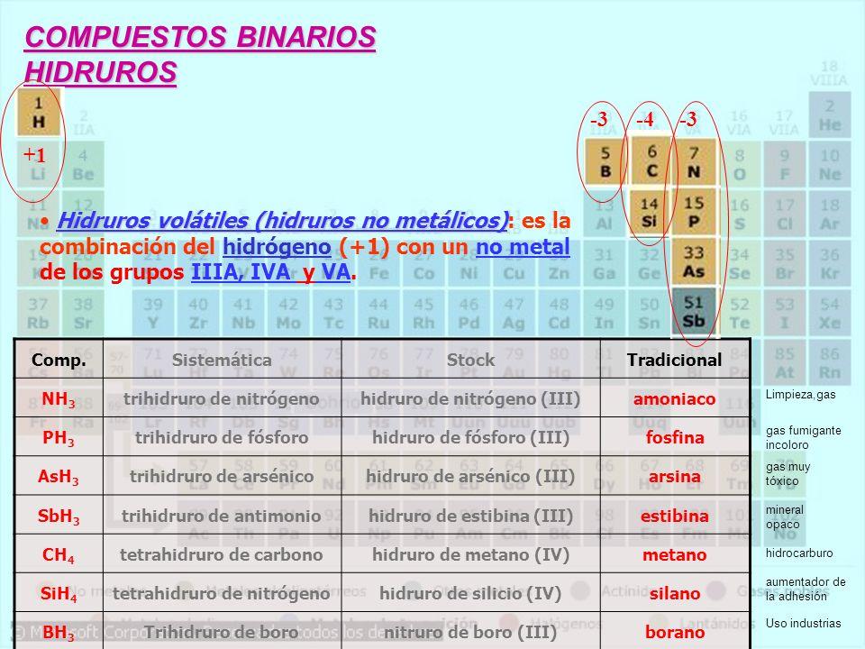 COMPUESTOS BINARIOS HIDRUROS -3 -4 -3 +1