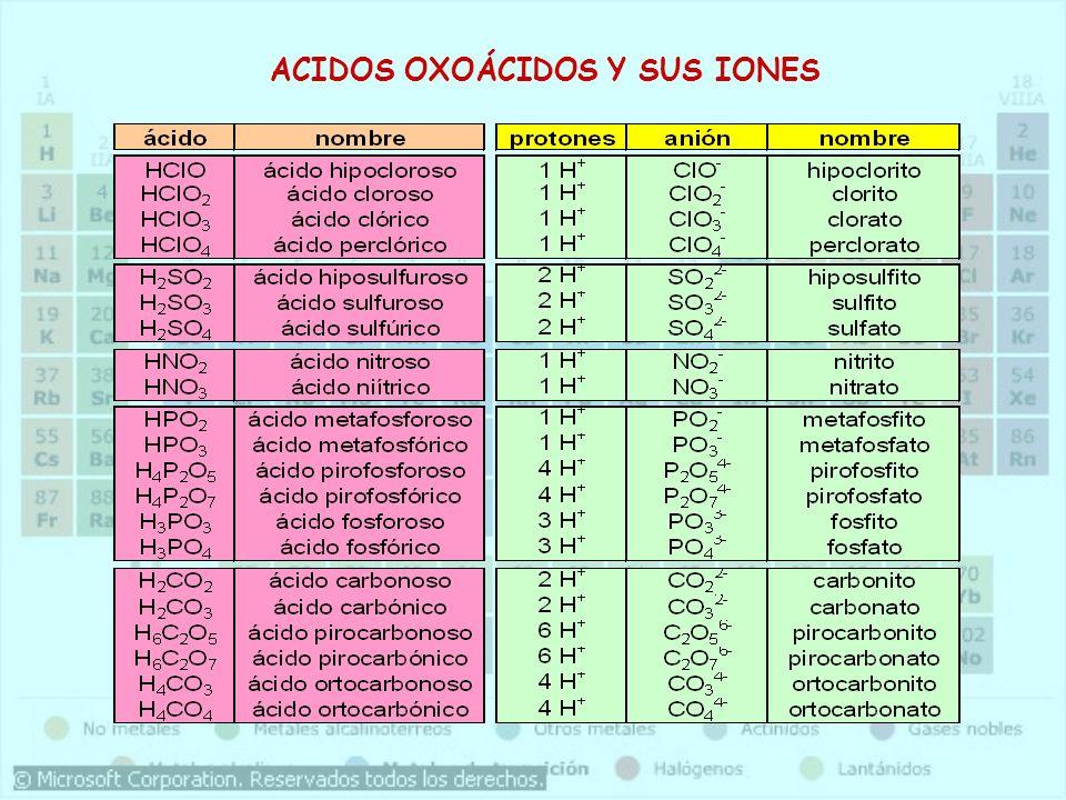 ACIDOS OXOÁCIDOS Y SUS IONES
