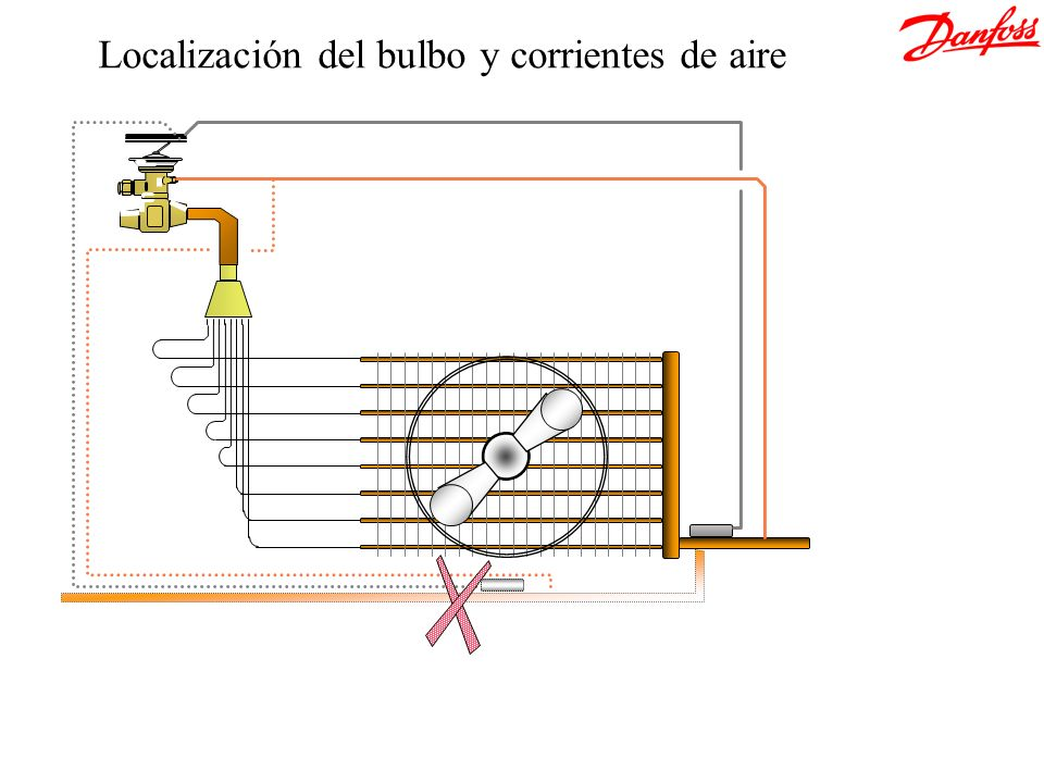 Localización del bulbo y corrientes de aire
