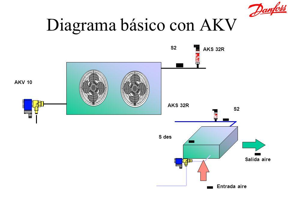 Diagrama básico con AKV
