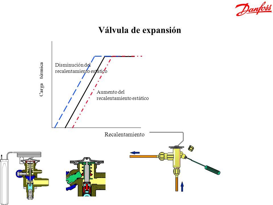Válvula de expansión Recalentamiento Disminución del Carga térmica