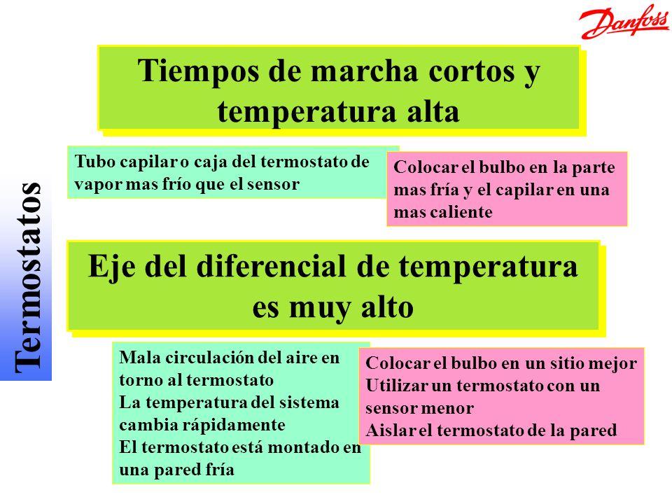 Termostatos Tiempos de marcha cortos y temperatura alta