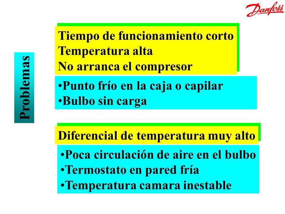 Problemas Tiempo de funcionamiento corto Temperatura alta