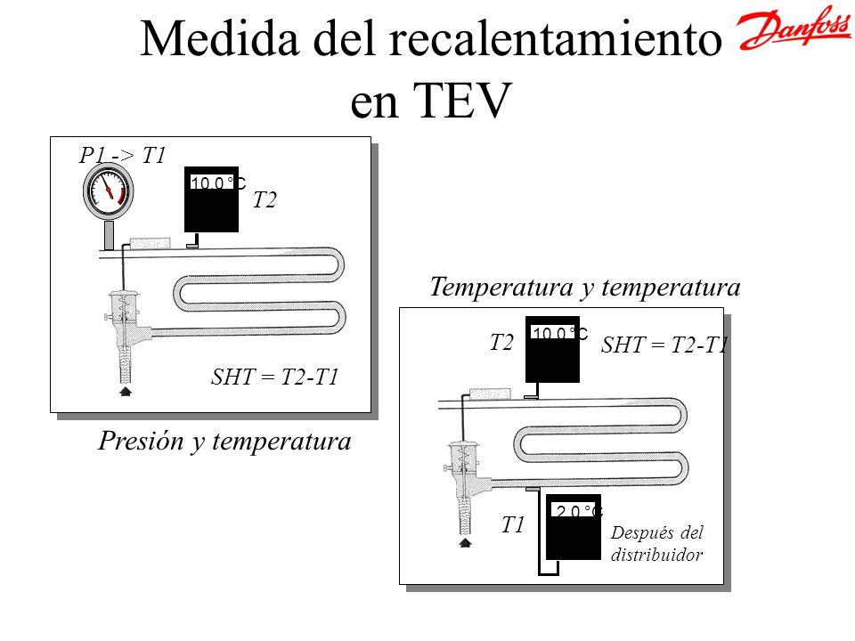 Medida del recalentamiento en TEV