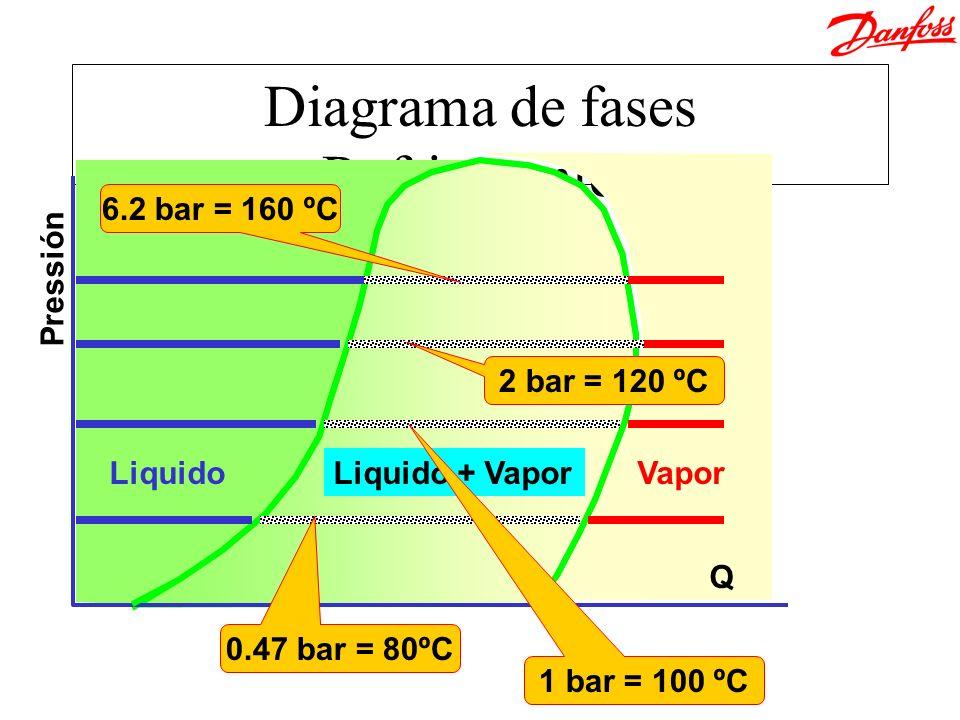 Diagrama de fases Refrigerantes