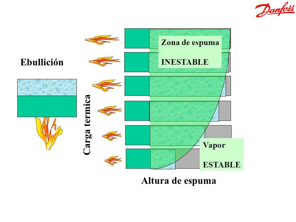 Ebullición girada Ebullición Carga termica Altura de espuma