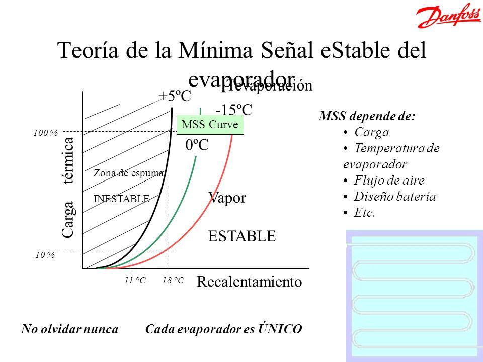 Teoría de la Mínima Señal eStable del evaporador