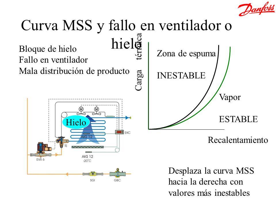 Curva MSS y fallo en ventilador o hielo