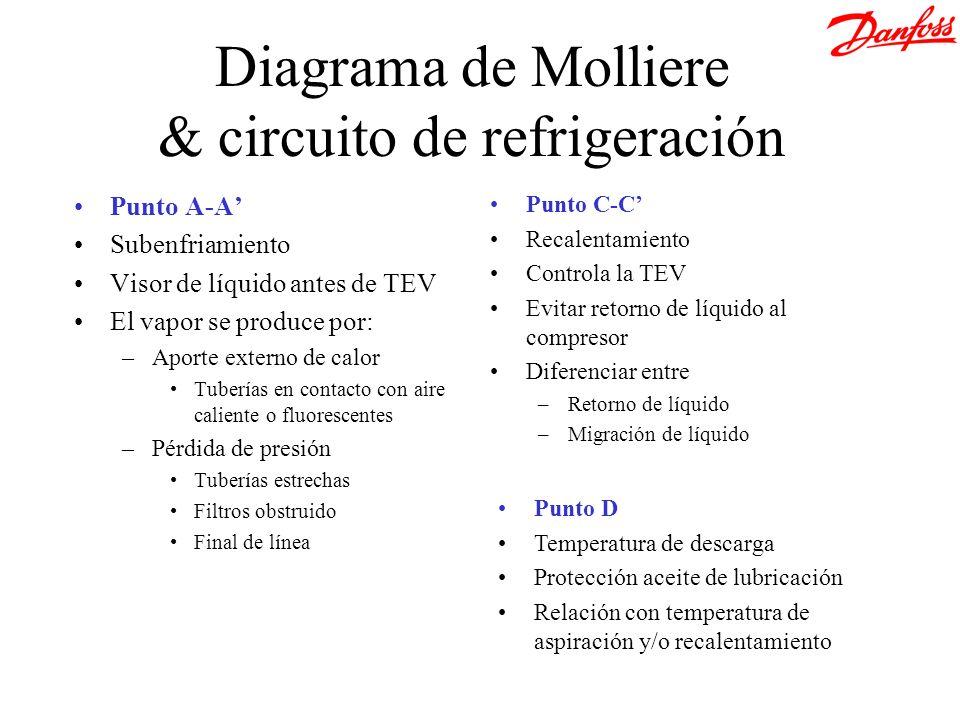 Diagrama de Molliere & circuito de refrigeración