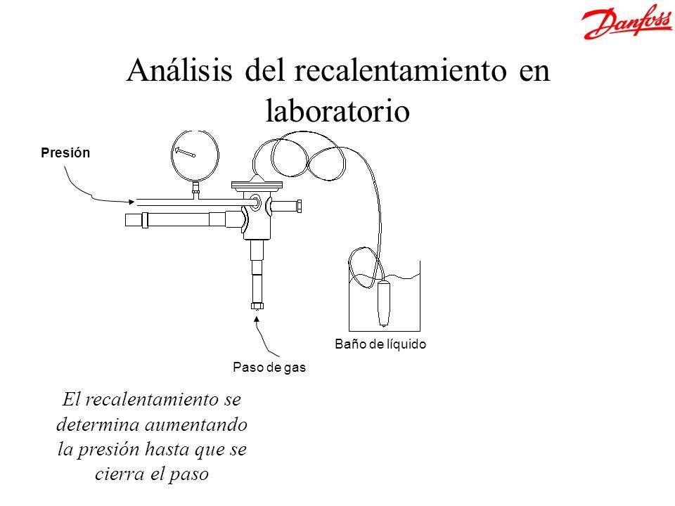 Análisis del recalentamiento en laboratorio