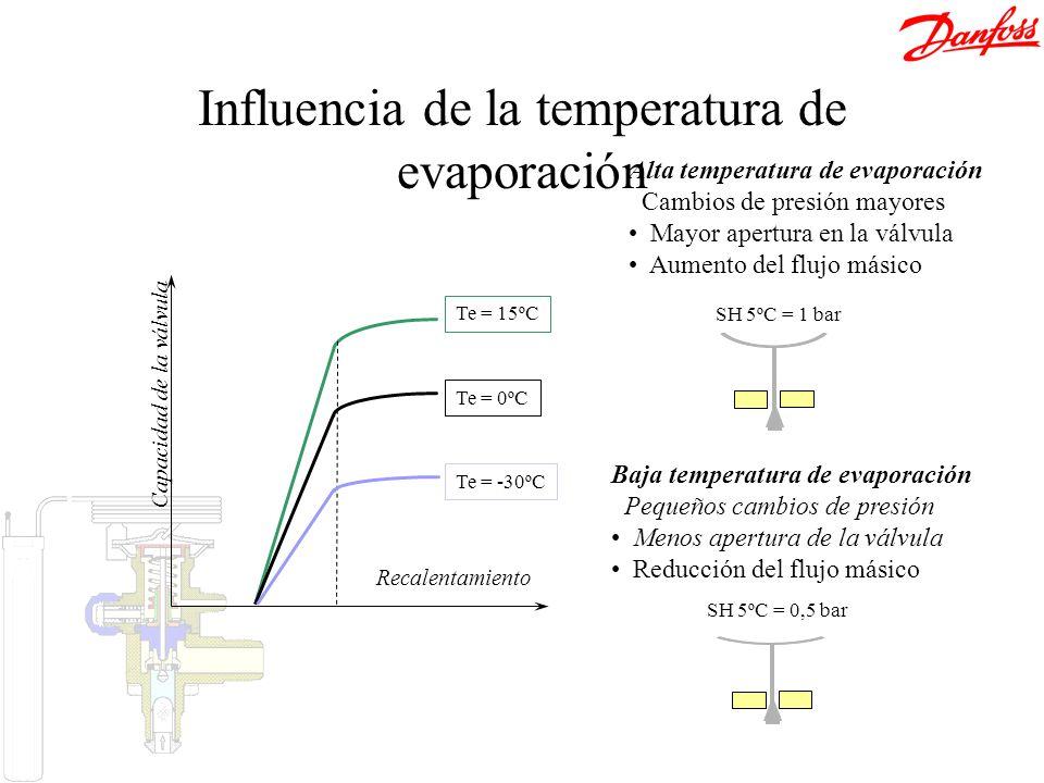 Influencia de la temperatura de evaporación
