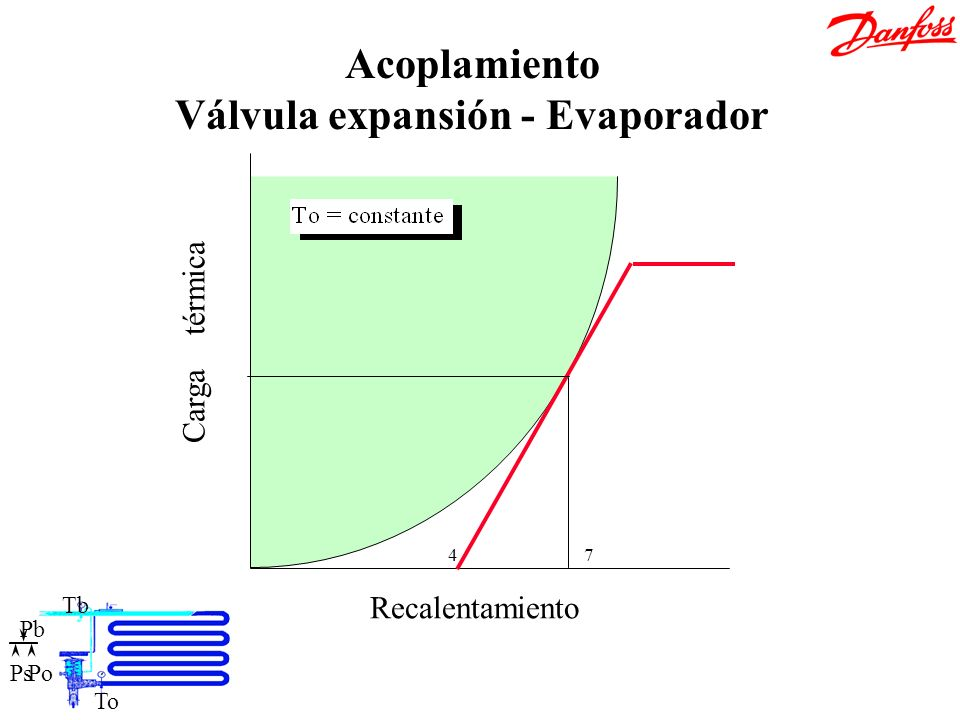 Acoplamiento Válvula expansión - Evaporador