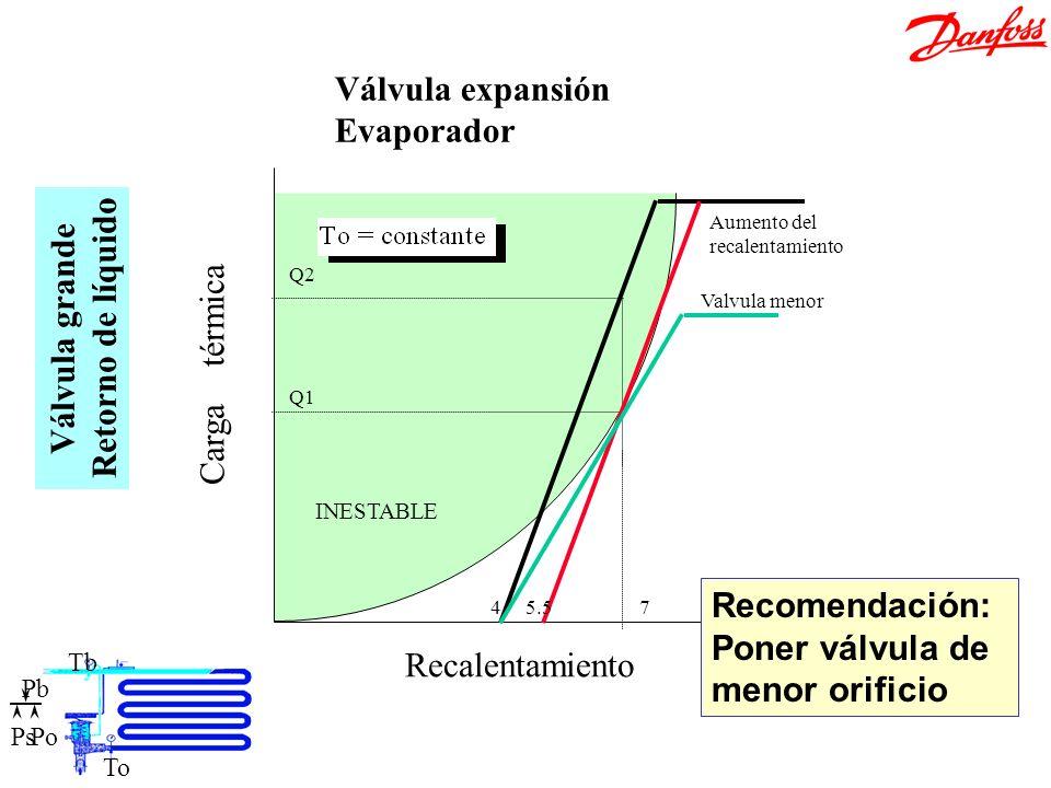 Ajuste válvula grande Válvula expansión Evaporador Retorno de líquido