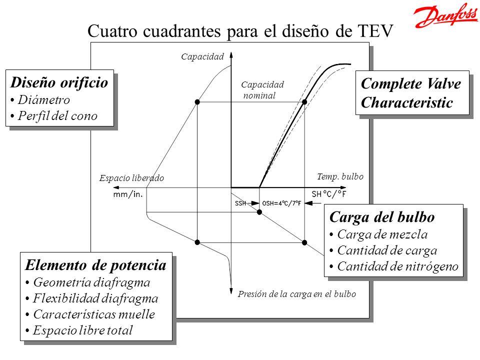 Cuatro cuadrantes para el diseño de TEV