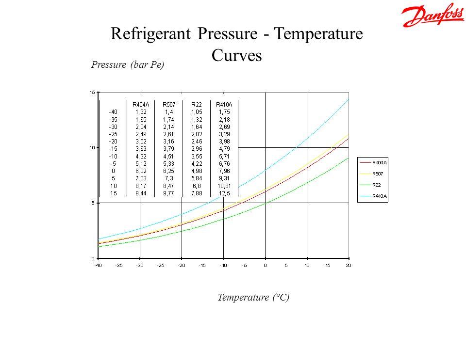 Refrigerant Pressure - Temperature Curves