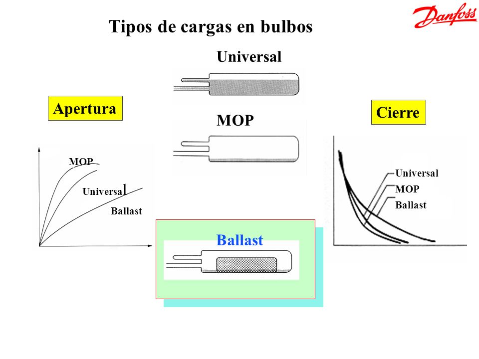 Tipos de cargas en bulbos