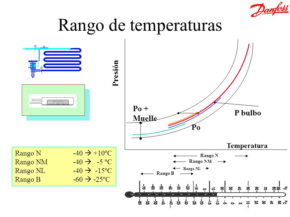 Rango de temperaturas Presión Po + P bulbo Muelle Po Temperatura