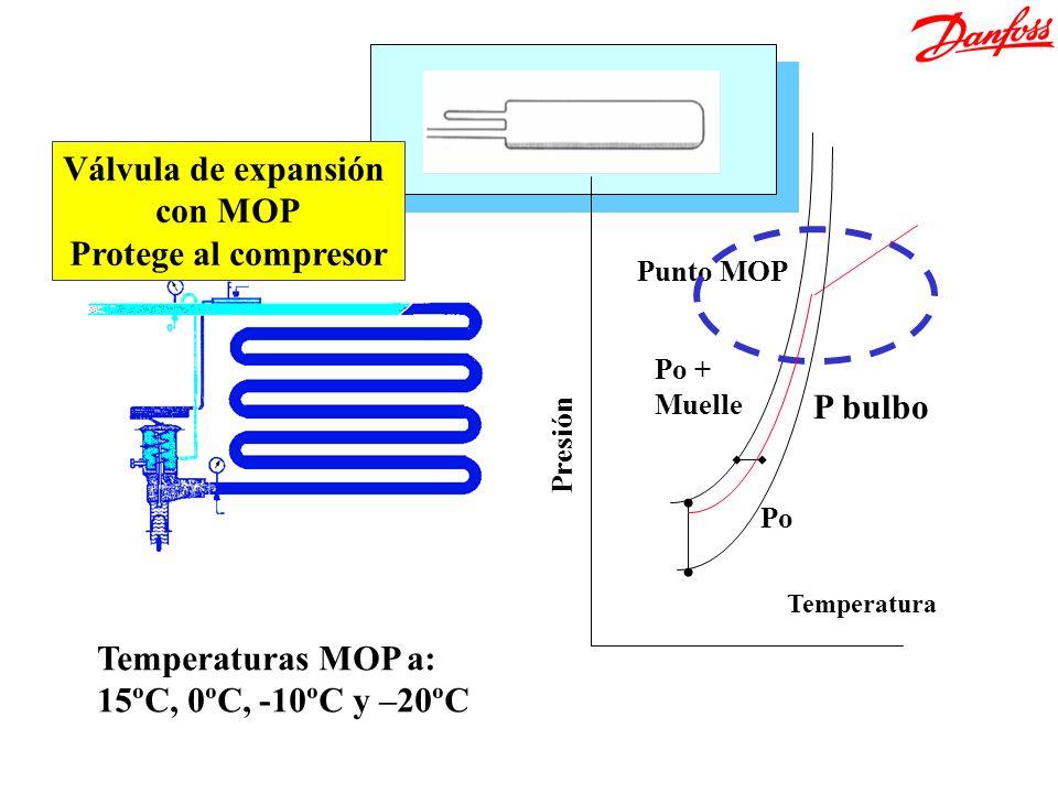 Válvula de expansión con MOP Protege al compresor