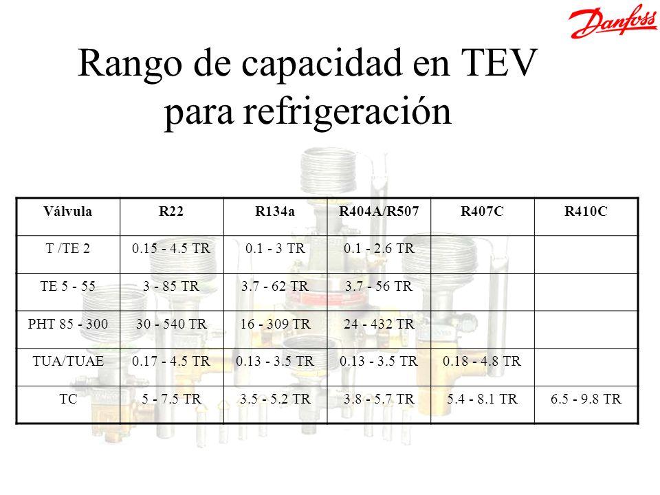 Rango de capacidad en TEV para refrigeración