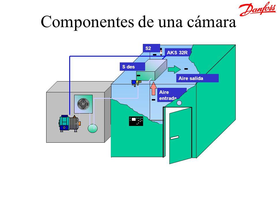 Componentes de una cámara