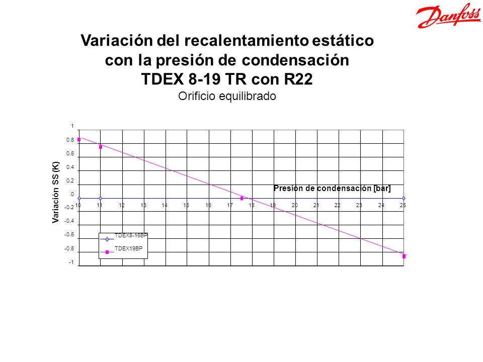 Variación del recalentamiento estático con la presión de condensación