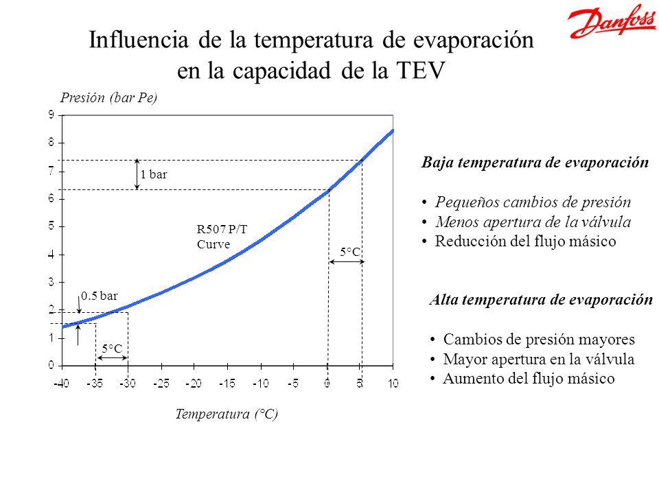 Influencia de la temperatura de evaporación en la capacidad de la TEV