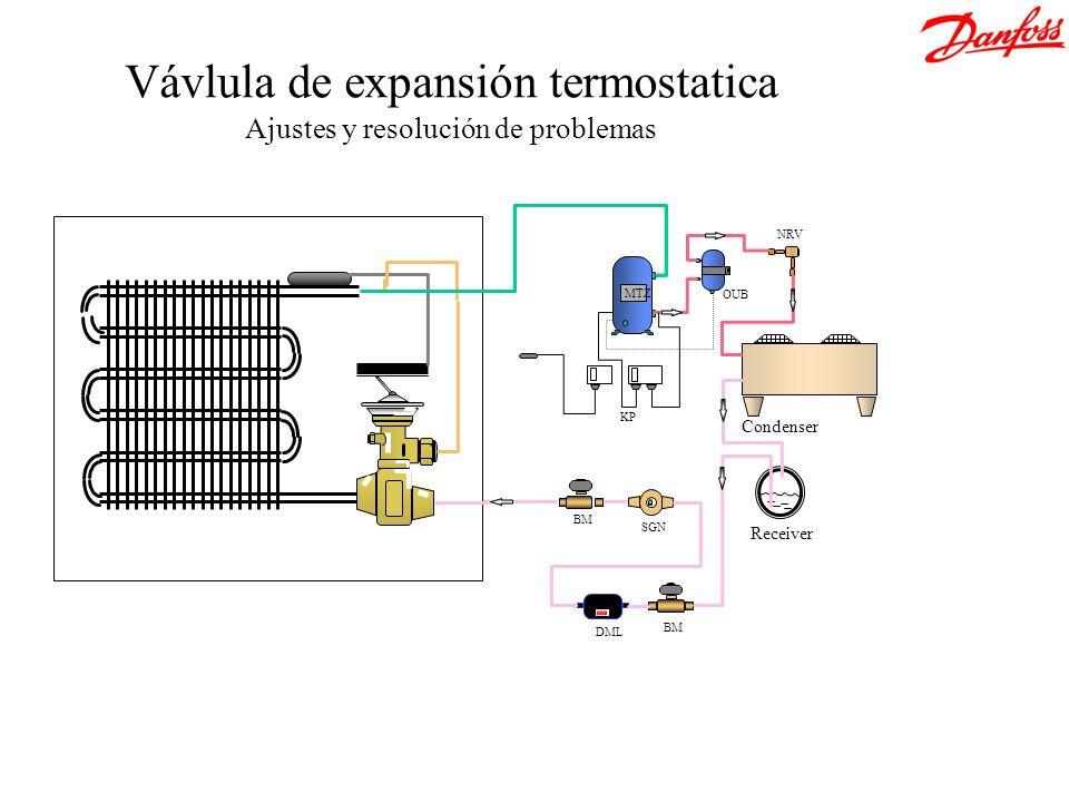 Vávlula de expansión termostatica