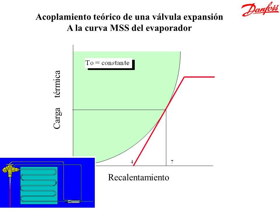 Acoplamiento teórico de una válvula expansión
