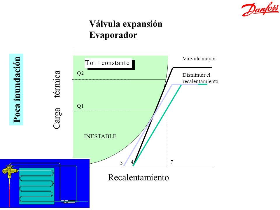 Válvula expansión Evaporador Poca inundación Carga térmica