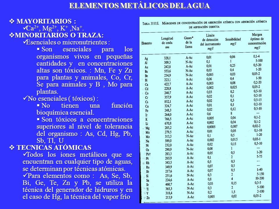 ELEMENTOS METÁLICOS DEL AGUA