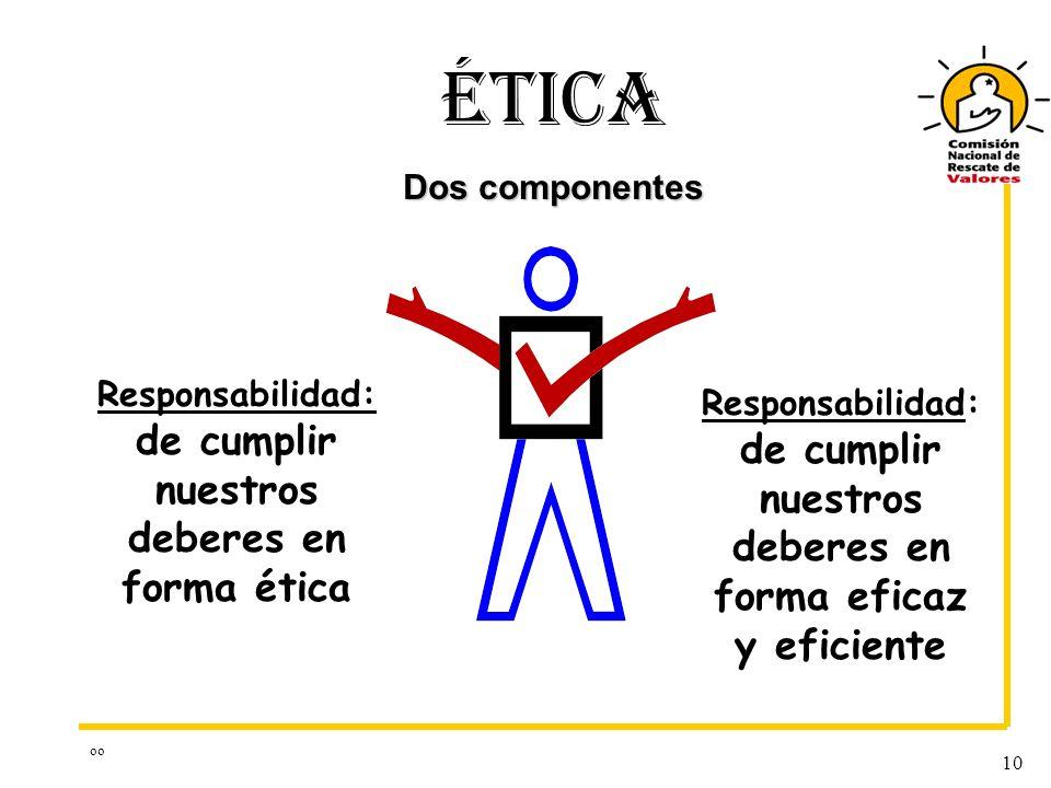 ÉTICA Dos componentes. Responsabilidad: de cumplir nuestros deberes en forma ética.