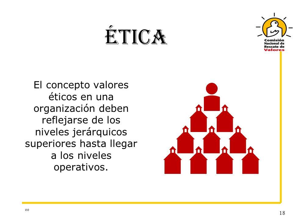 ÉTICA El concepto valores éticos en una organización deben reflejarse de los niveles jerárquicos superiores hasta llegar a los niveles operativos.