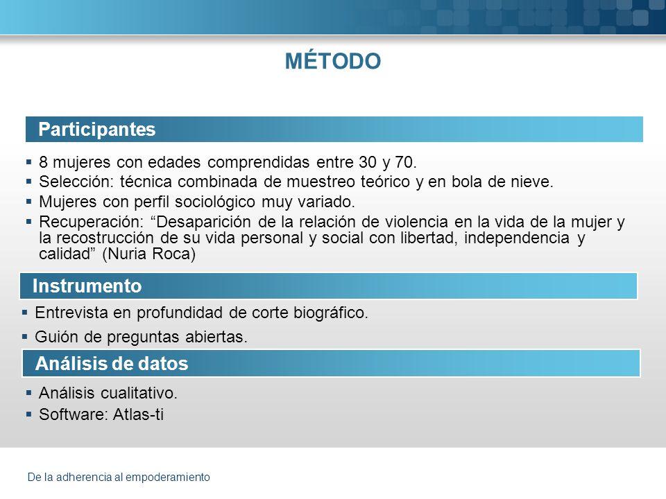 MÉTODO Participantes Instrumento Análisis de datos