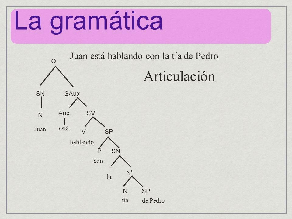 La gramática Articulación Juan está hablando con la tía de Pedro O SN