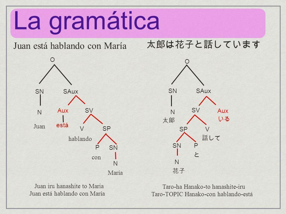 La gramática 太郎は花子と話しています Juan está hablando con María O O SN SAux SN