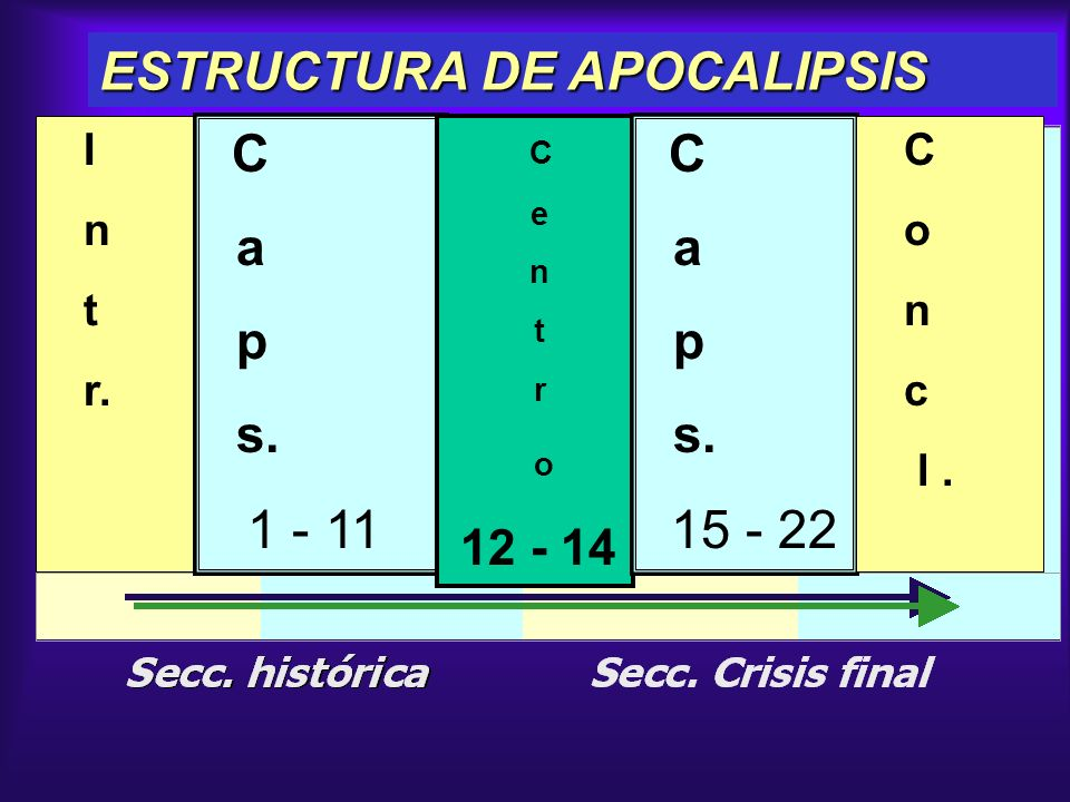 ESTRUCTURA DE APOCALIPSIS