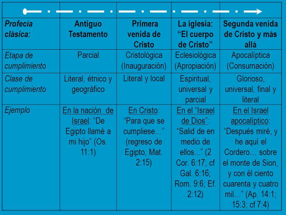 La iglesia: El cuerpo de Cristo Segunda venida de Cristo y más allá