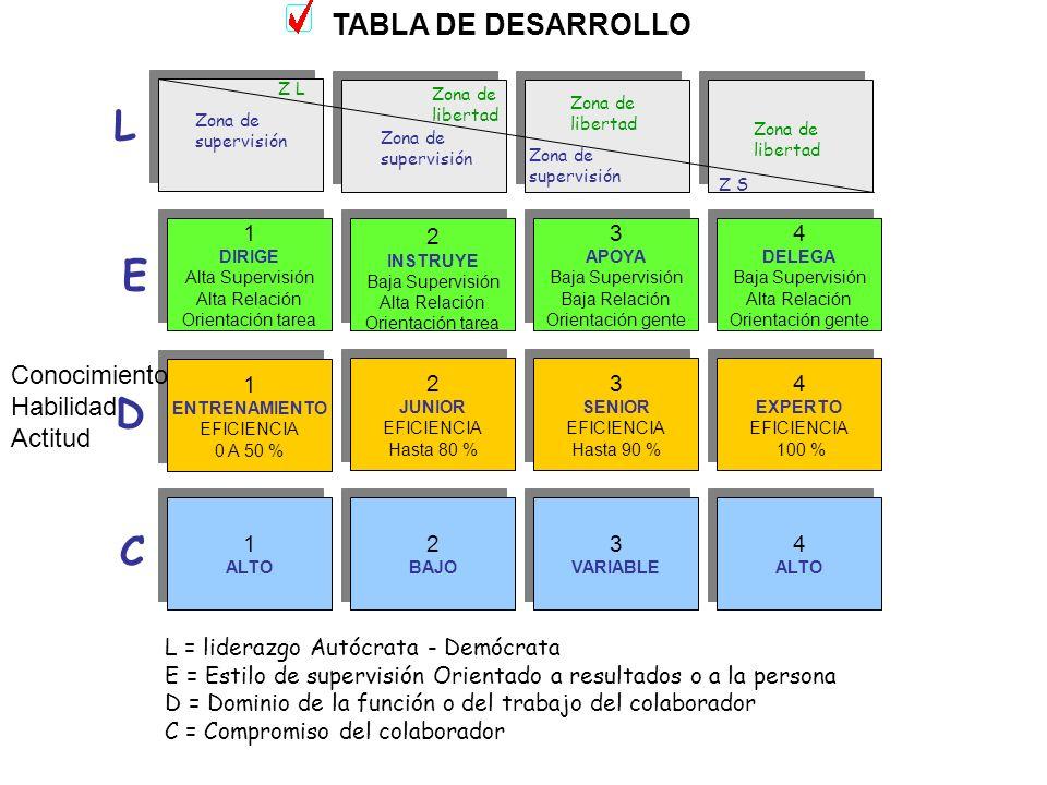L E D C TABLA DE DESARROLLO Conocimiento Habilidad Actitud