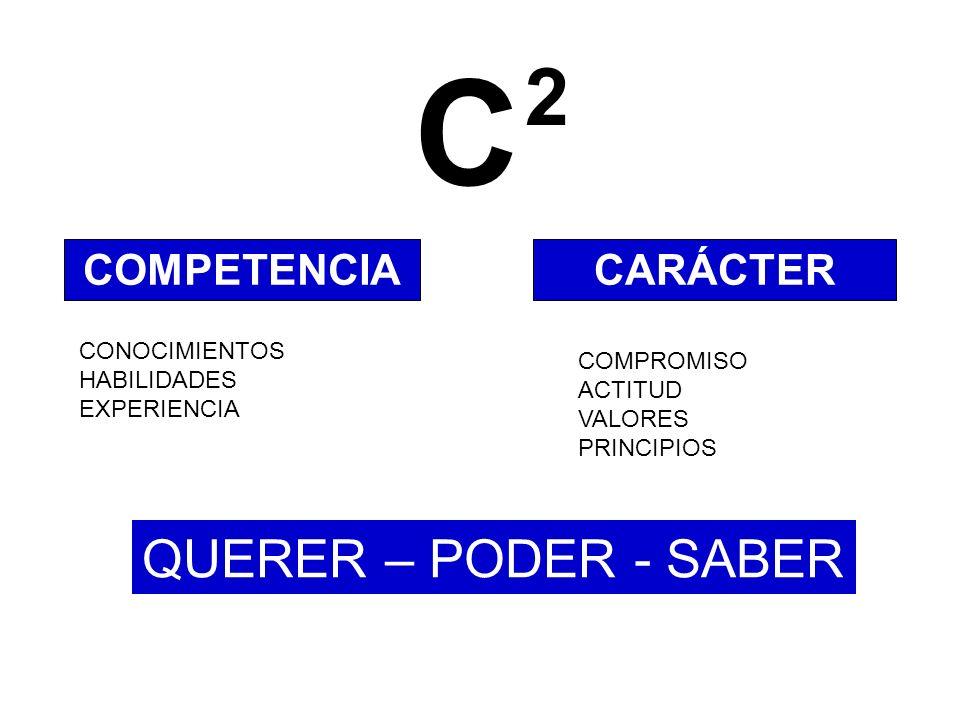 C 2 QUERER – PODER - SABER COMPETENCIA CARÁCTER CONOCIMIENTOS