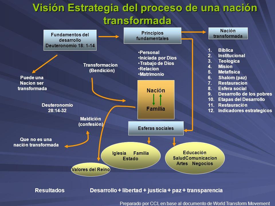 Visión Estrategia del proceso de una nación transformada