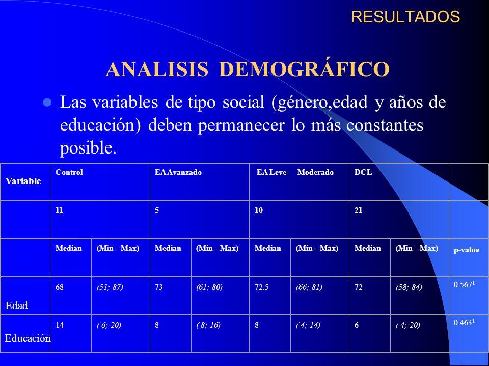 RESULTADOS ANALISIS DEMOGRÁFICO. Las variables de tipo social (género,edad y años de educación) deben permanecer lo más constantes posible.